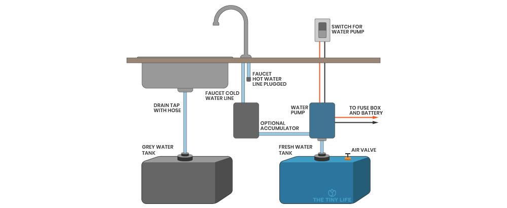 Simple Foot Pump Sink From Water Tank diagram